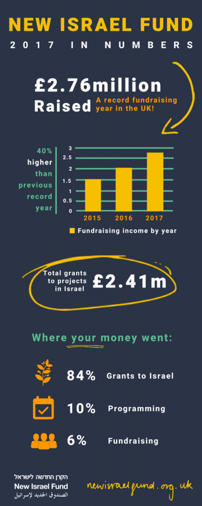NIF- 2017 in numbers