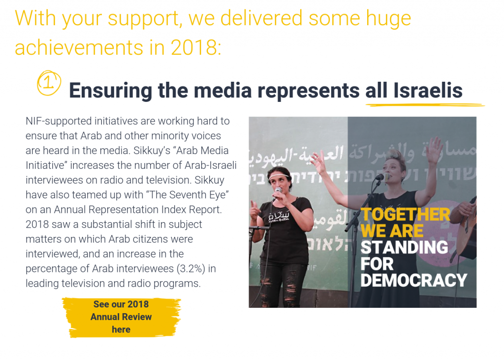 """With your support, we delivered some huge achievements in 2018:    Ensuring the media represents all Israelis - NIF-supported initiatives are working hard to ensure that Arab and other minority voices are heard in the media. Sikkuy's """"Arab Media Initiative"""" increases the number of Arab-Israeli interviewees on radio and television. Sikkuy have also teamed up with """"The Seventh Eye"""" on an Annual Representation Index Report. 2018 saw a substantial shift in subject matters on which Arab citizens were interviewed, and an increase in the percentage of Arab interviewees (3.2%) in leading television and radio programs. Click here to read more."""