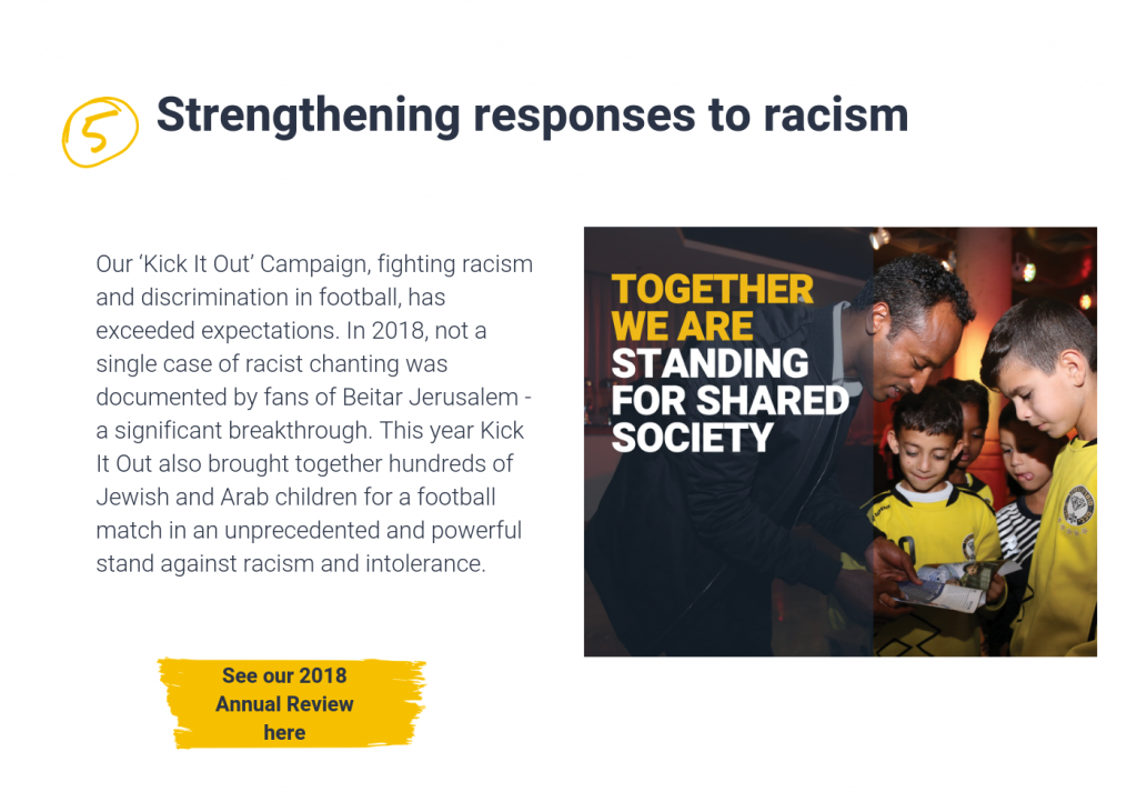 Our 'Kick It Out' Campaign, fighting racism and discrimination in football, has exceeded expectations. In 2018, not a single case of racist chanting was documented by fans of Beitar Jerusalem - a significant breakthrough. This year Kick It Out also brought together hundreds of Jewish and Arab children for a football match in an unprecedented and powerful stand against racism and intolerance. See our 2018 annual review here.